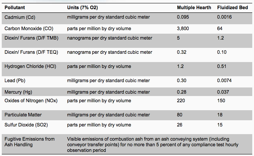 SSI Emission Limits